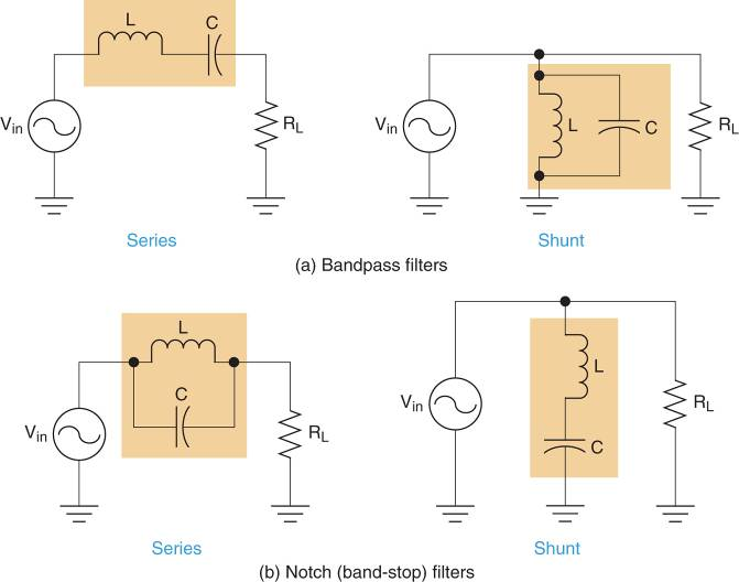 LC bandpass and band-stop filters Circuits