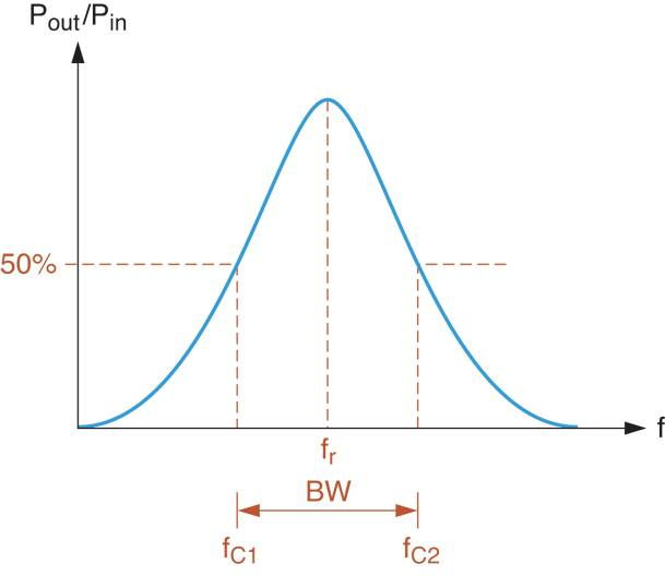 Frequency Response Curve of an LC Bandpass Filter