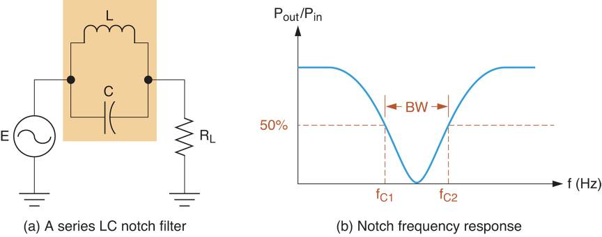 A Series LC Notch (band-stop) Filter Circuit and its frequency response curve