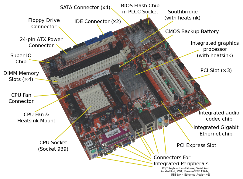 Motherboard Diagram with all components labeled