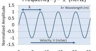 Radio Waves Frequency and Wavelength