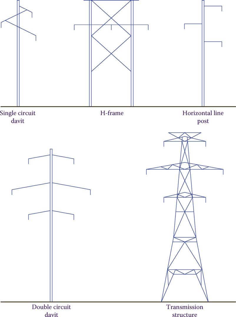 Various transmission line supports.