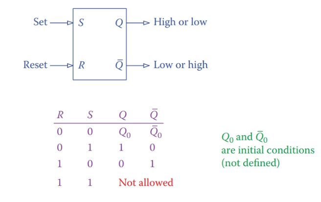 Basic flip-flop circuit diagram and truth table