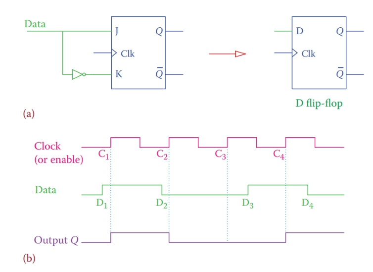 (a) Structure and symbol for D flip-flop. (b) Example of a D flip-flop timing diagram.