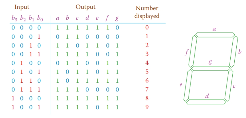 Truth table for BCD to seven-segment display.