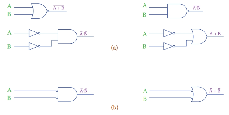 Showing the first and second De Morgan law equivalent circuits.