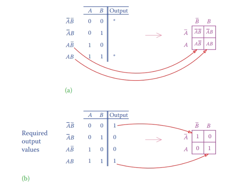 Truth table and K-map for a two-input problem