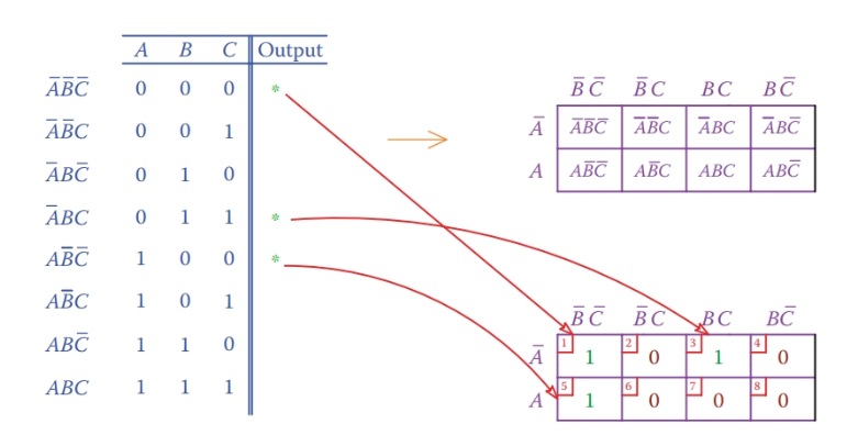 K-map for a three-input case.