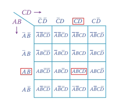 K-map for a four-input problem.