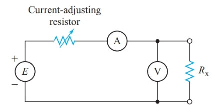 Measuring resistance with a voltmeter and an ammeter