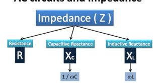 AC+circuits+and+Impedance