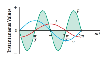 Instantaneous power in an ideal inductor
