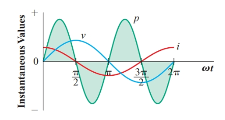 Instantaneous power in a capacitor
