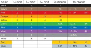 Resistor Color Code and Resistor Tolerance Explained