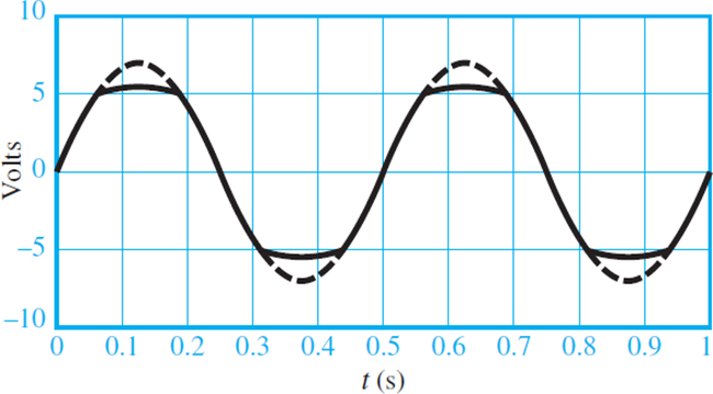 Voltages for the diode clipper (piecewise linear diode model)