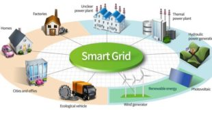 What is a Smart Grid | Components