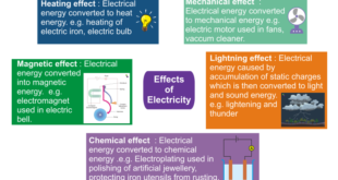 effects of electricity