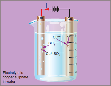 Electrochemical process Electrolysis cell