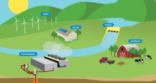 Renewable Energy Sources Explained | Hydroelectric, Solar, Wind, & Wave Energy