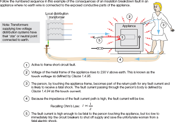 Importance of Electrical Grounding | Electrical AcademiaElectrical Academia