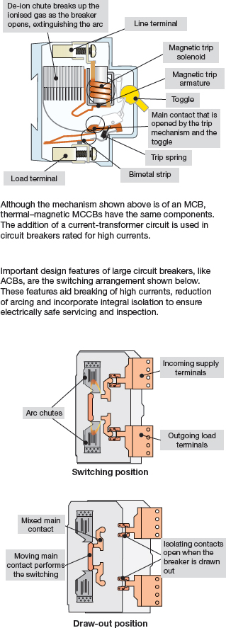 Typical circuit breaker operation