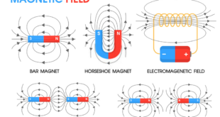 Magnetism and Electromagnetism MCQs with Answers