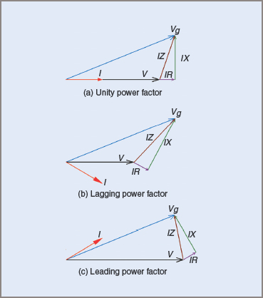 voltage regulation phasor diagrams for three phase generator