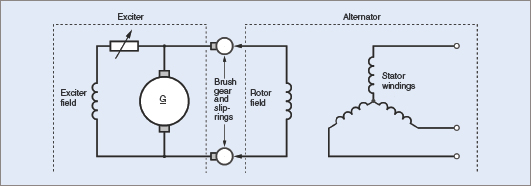 Basic generator circuit and excitation system