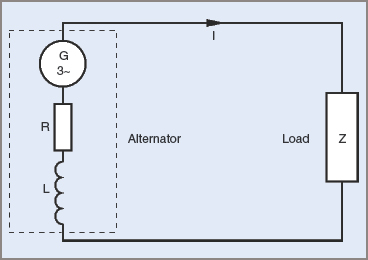 Equivalent circuit of a three phase generator