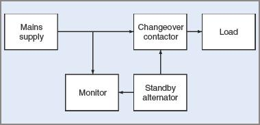 Block (Circuit) diagram for an engine-driven standby alternator