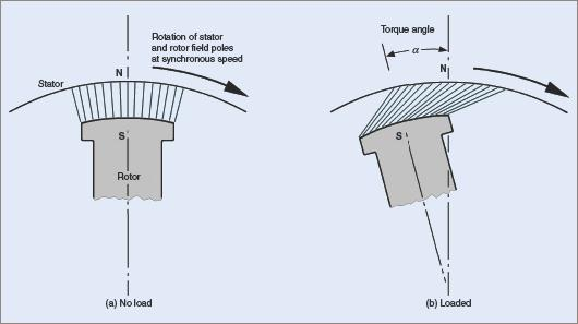 Relative position of stator and rotor magnetic fields
