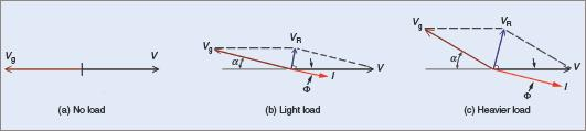 Effect of load on the line current with constant excitation