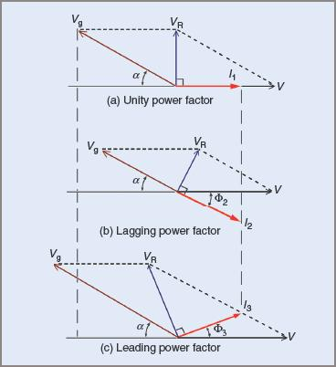 Effect of varying the DC excitation