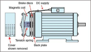Typical three-phase induction motor with integral disc brake