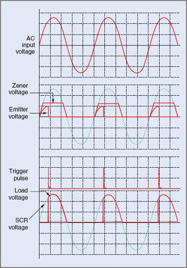 Single-phase half-wave controlled rectifier waveforms