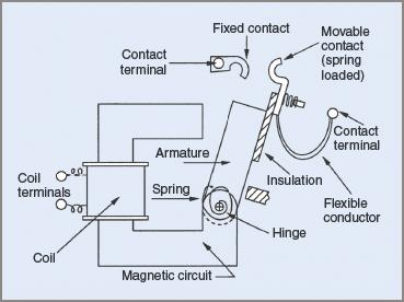 Operating parts of a contactor