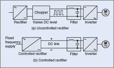 Block diagrams of variable frequency motor drives