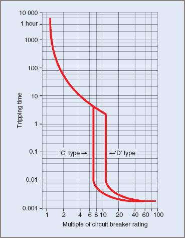 Typical time/current characteristic for 'C' and 'D' type circuit breakers