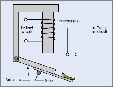 Simple electromagnetic overload trip