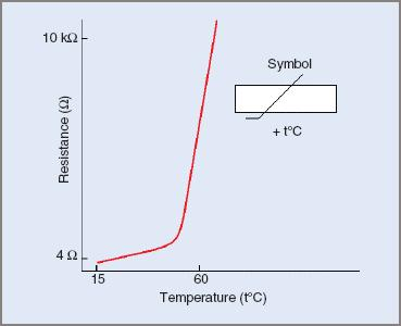 Typical PTC thermistor characteristic
