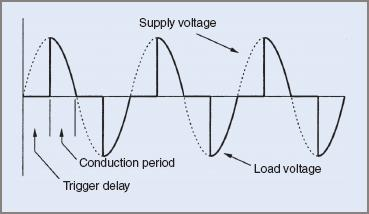Phase control load voltage waveforms