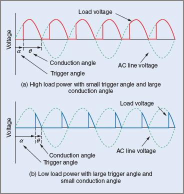 Voltage forms for a DC load with phase control