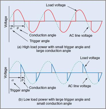 Voltage waveforms for an AC load with phase control