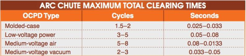Maximum Clearing Times in Different Circuit Breakers